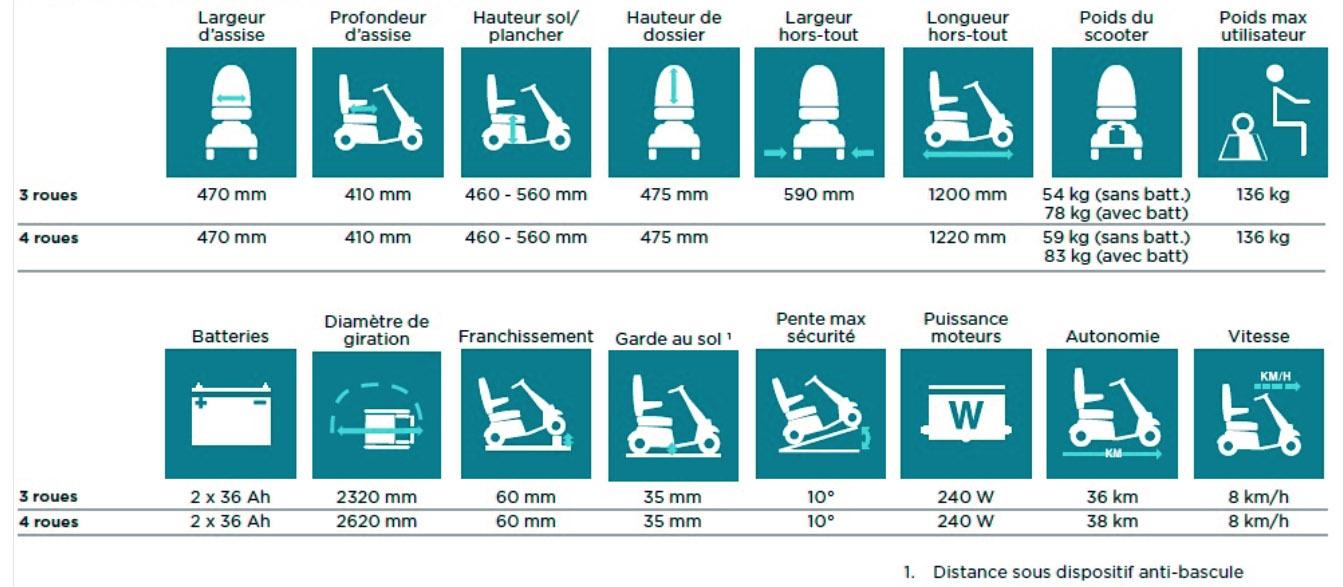 Description scooter électrique Invacare